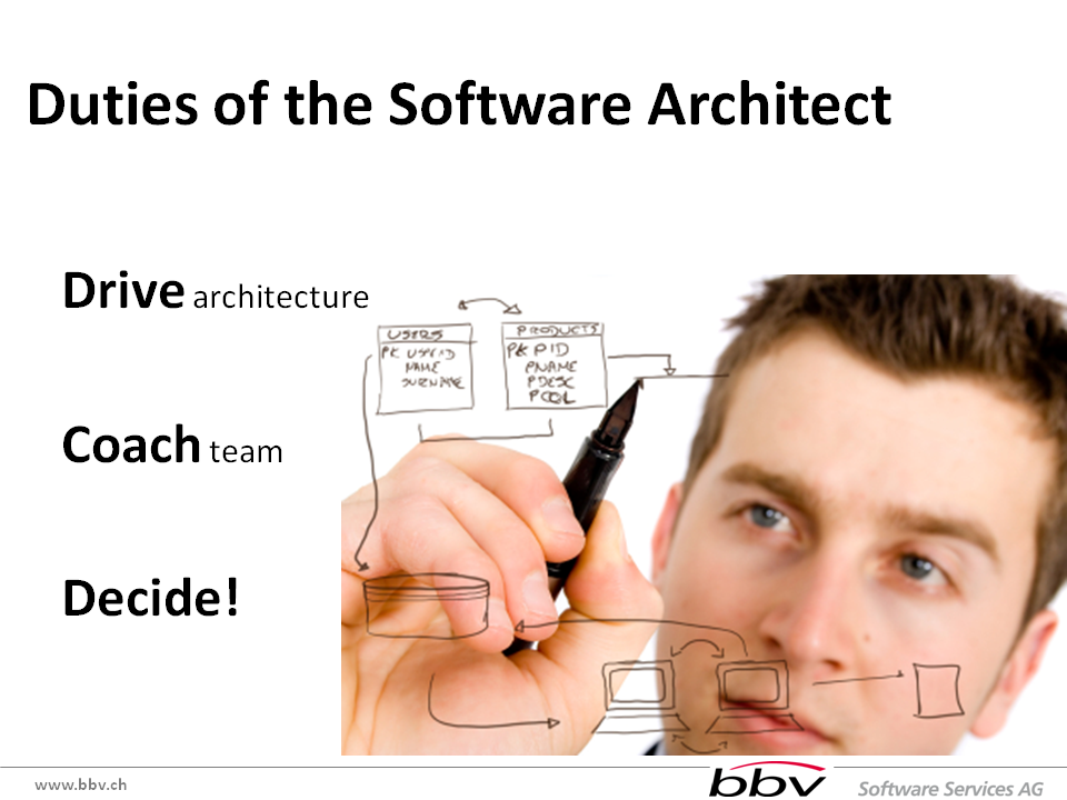 From user stories to architecture Architect software
