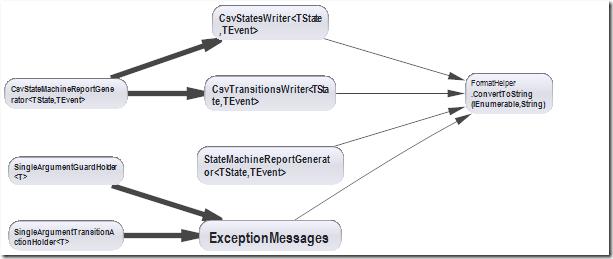 DependencyGraphSnapshot