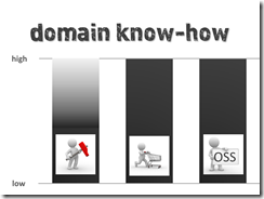 DomainKnowHow