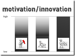 MotivationInnovation