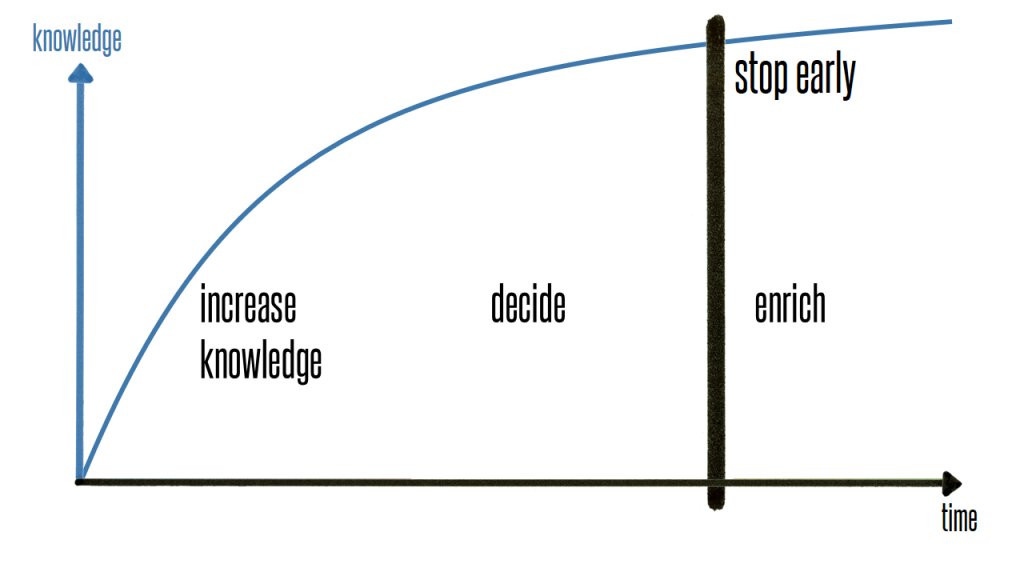 Knowledge curve
