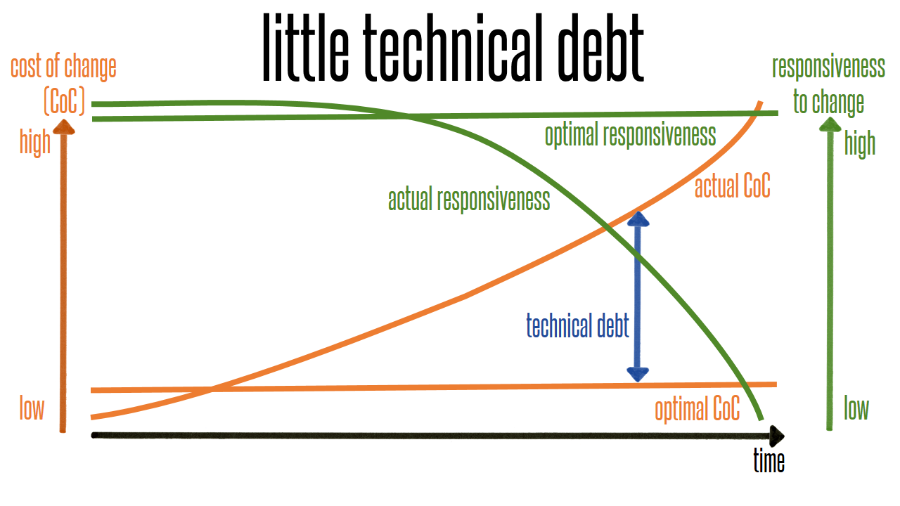 Cost per Change as technical debt grows