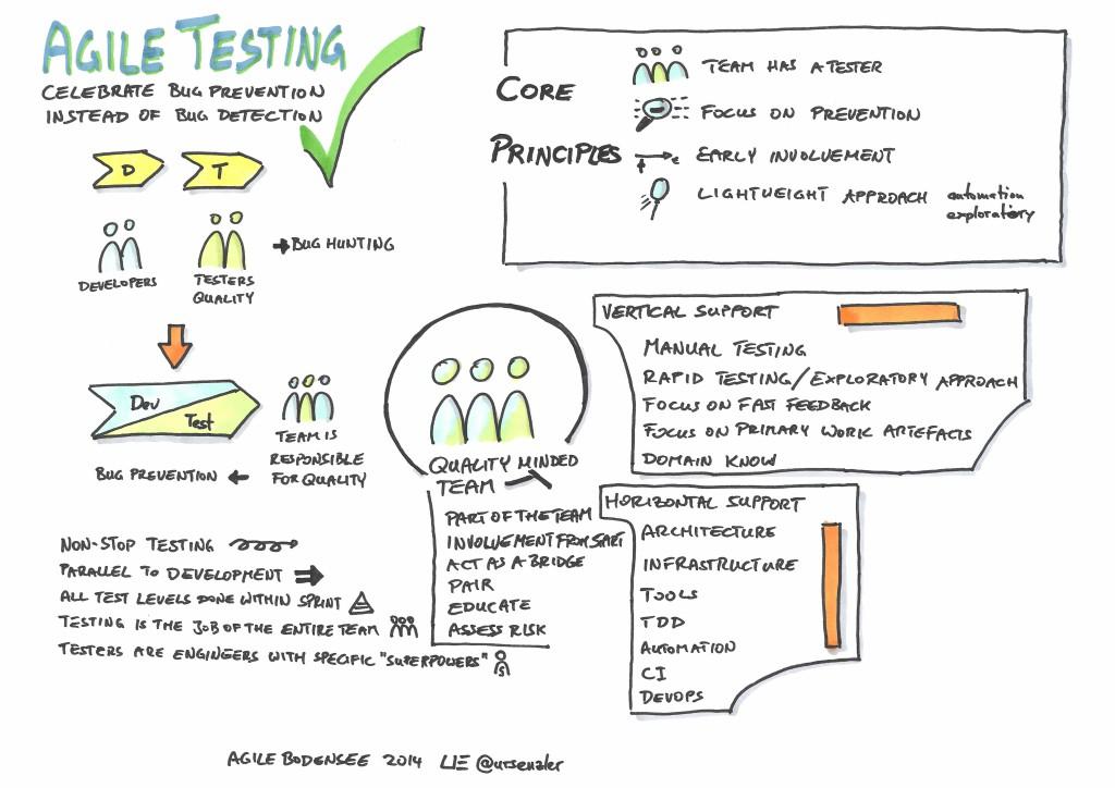 Agile Bodensee 2014 - Agile Testing - Michael Palotas