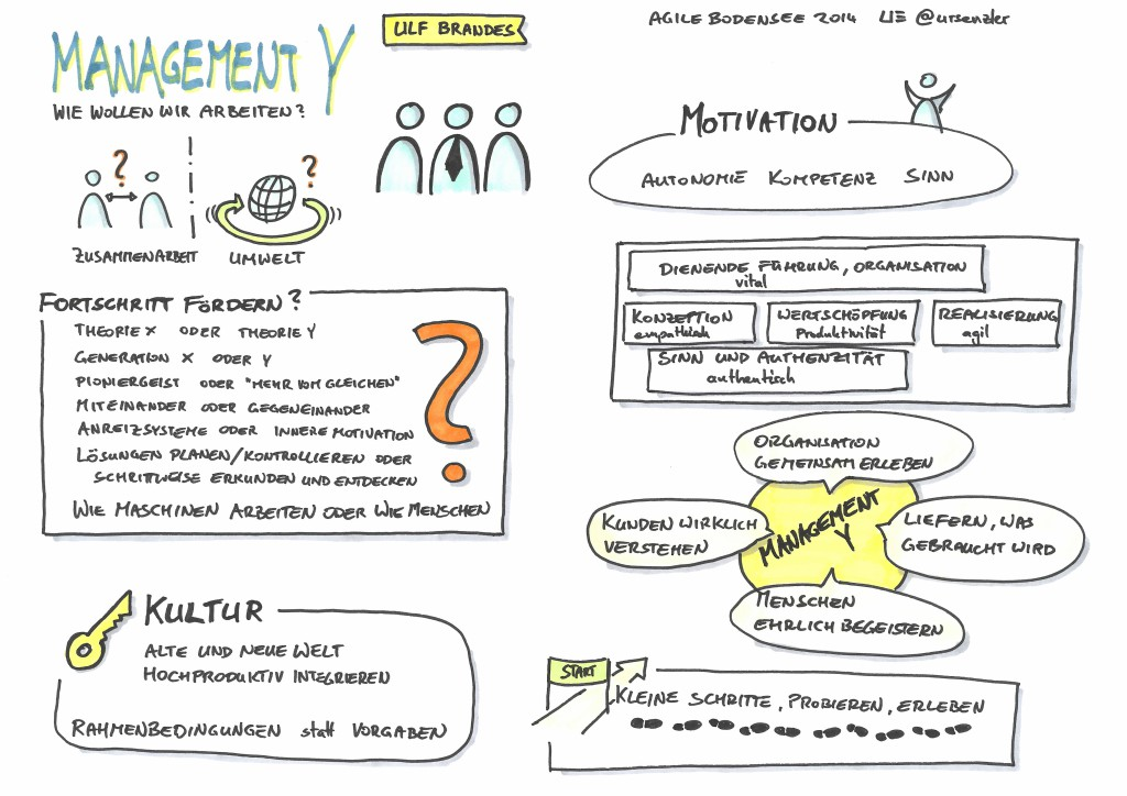 Agile Bodensee 2014 - Management Y - Ulf Brandes