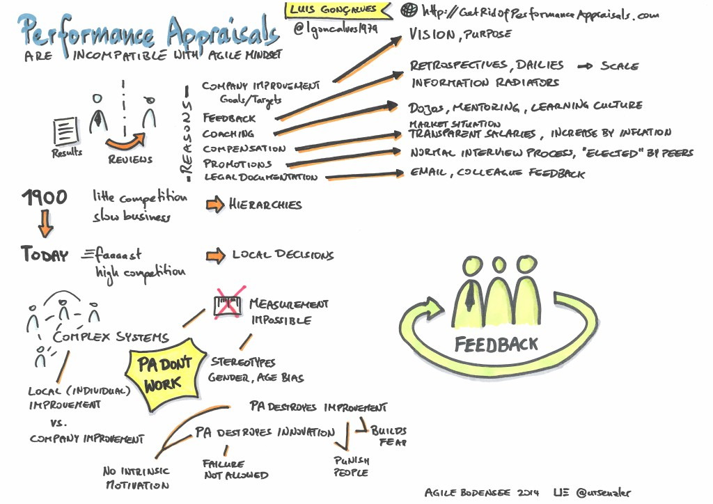 Agile Bodensee 2014 - Performance Appraisals are incompatible with agile mindset - Luis Goncalves