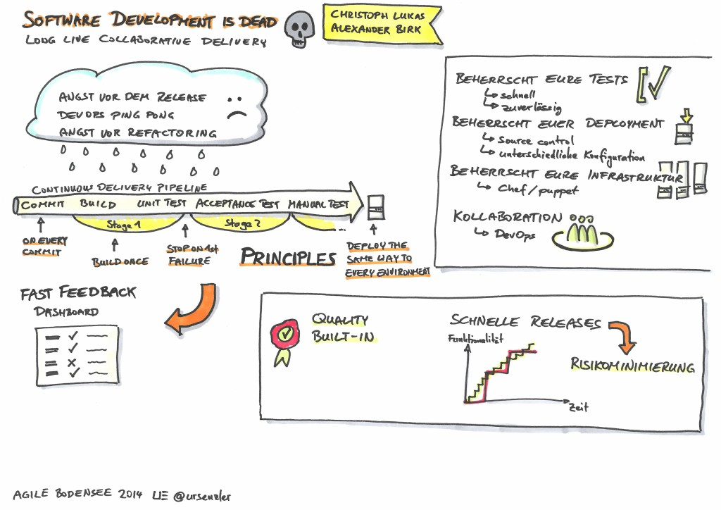 Agile Bodensee 2014 - Software Development is dead long live collaborative delivery - Ch Lukas A Birk
