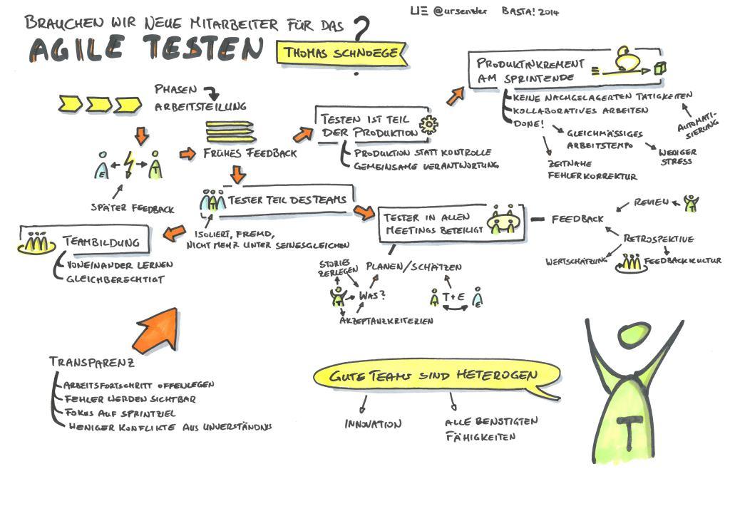 Basta! 2014 - Brauchen wir neue Mitarbeiter für das agile Testen - Thomas Schnoede