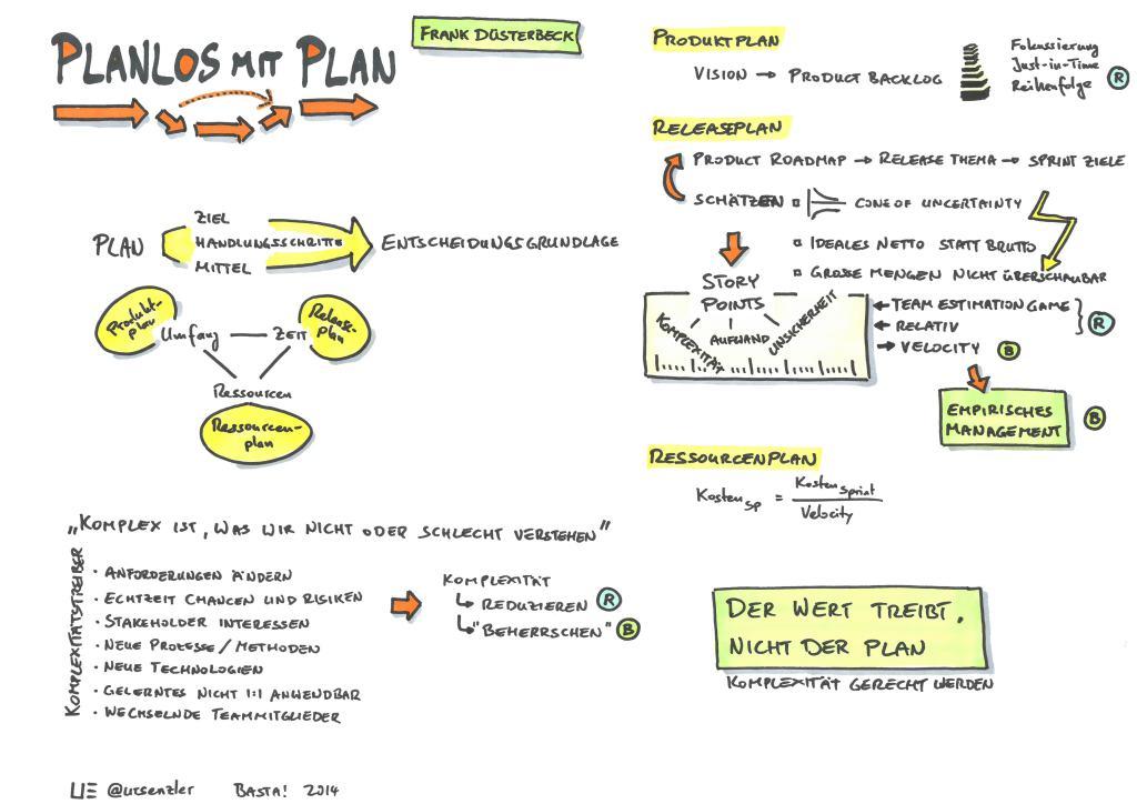 Basta! 2014 - Planlos mit Plan - Frank Düsterbeck