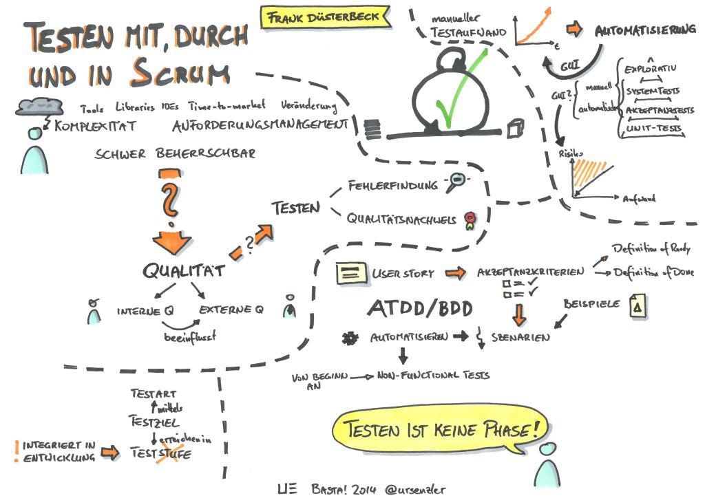 Basta! 2014 - Testen mit, durch und in Scrum - Frank Düsterbeck