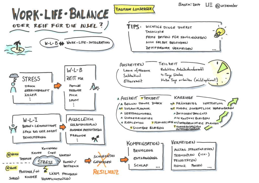Basta! 2014 - Work-Life-Balance oder reif für die Insel - Yasmine Limberger