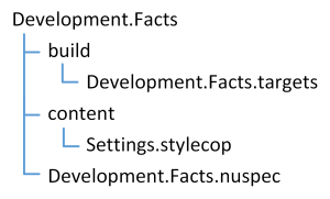 Image 4: Folder structure of Development.Facts package