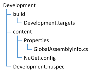 Image 2: Folder structure of Development package