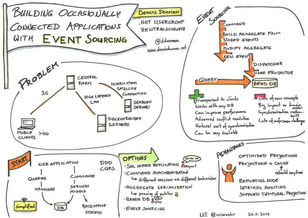 .Net Usergroup - Event Sourcing - Dennis Doomen (1 of 2)