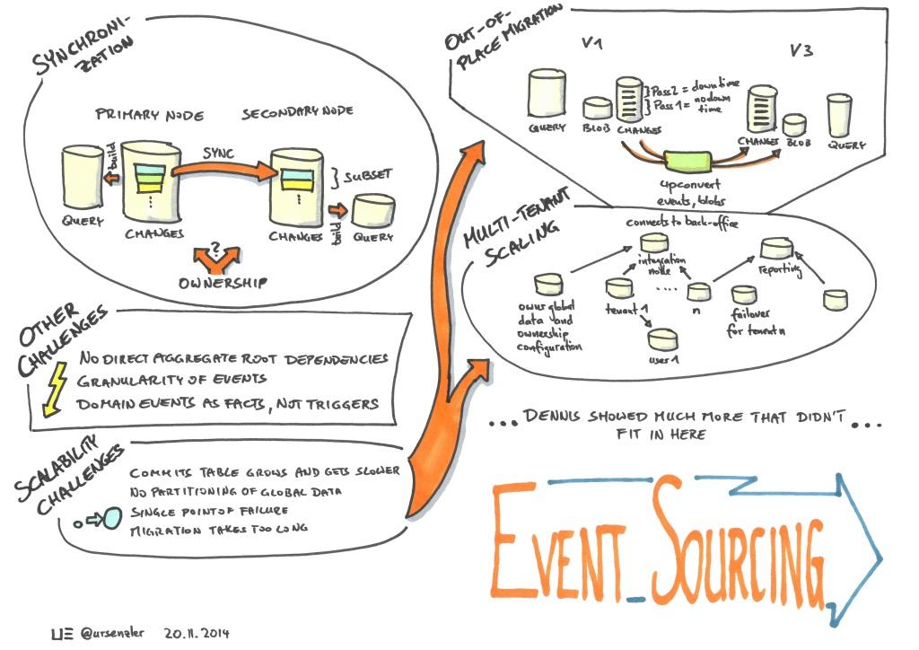 .Net Usergroup - Event Sourcing - Dennis Doomen (2 of 2)