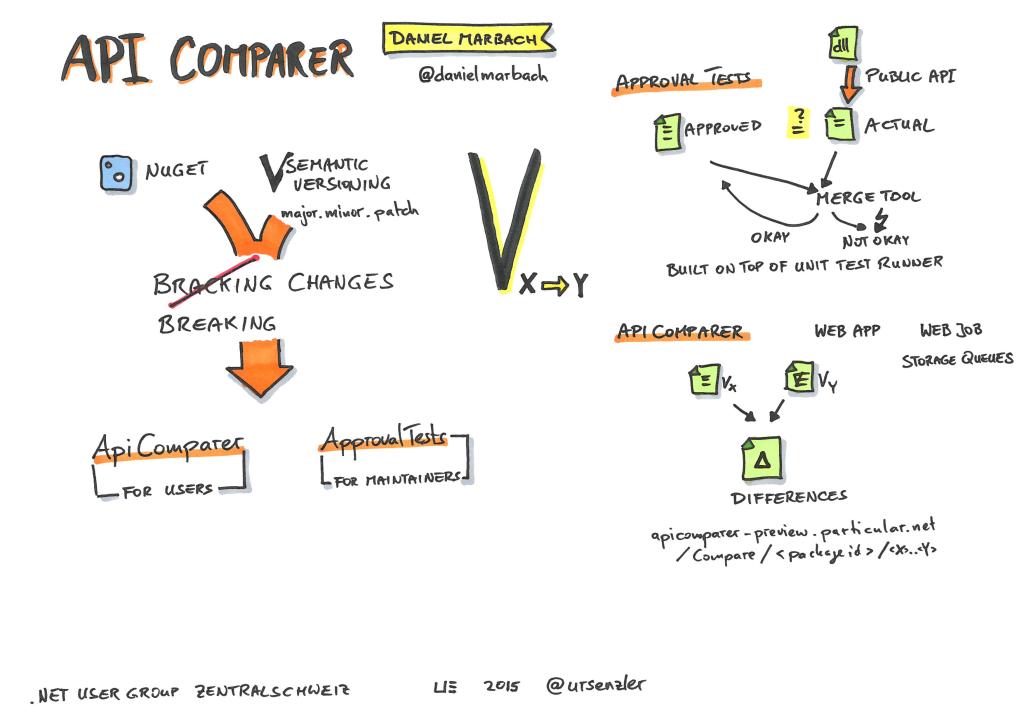 .NET Usergroup - API Comparer - Daniel Marbach