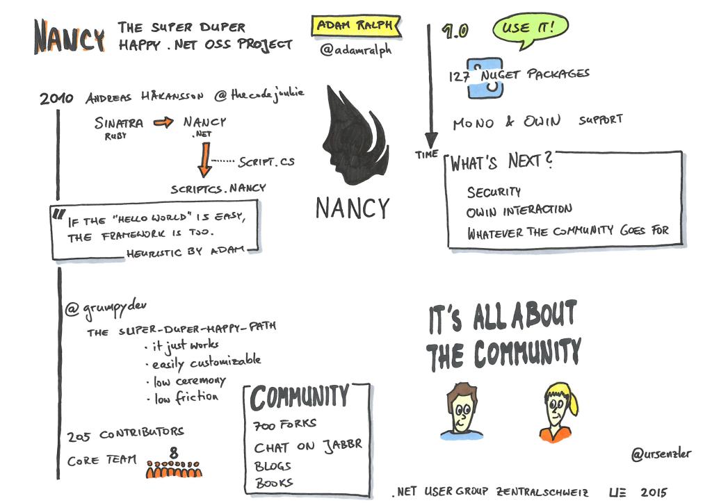 .NET Usergroup - Nancy - Adam Ralph