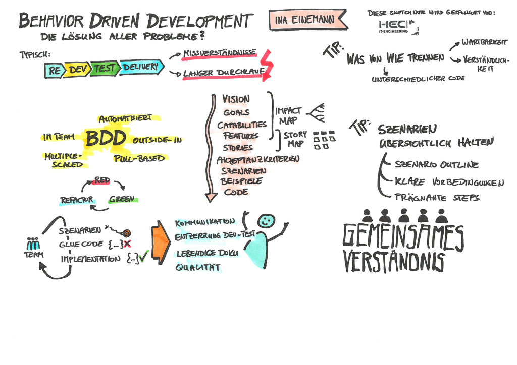 test driven development What is test driven development test driven development (tdd) is the process of using coding's failure to pass test cases to identify the coding necessary to be written by the development.