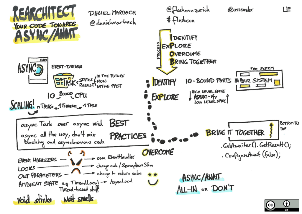 sketchnote async await